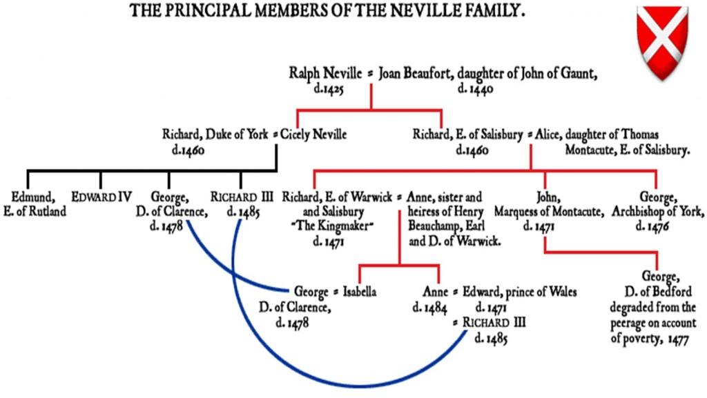 Warwick-Kingmaker-Family-Tree-1024x577